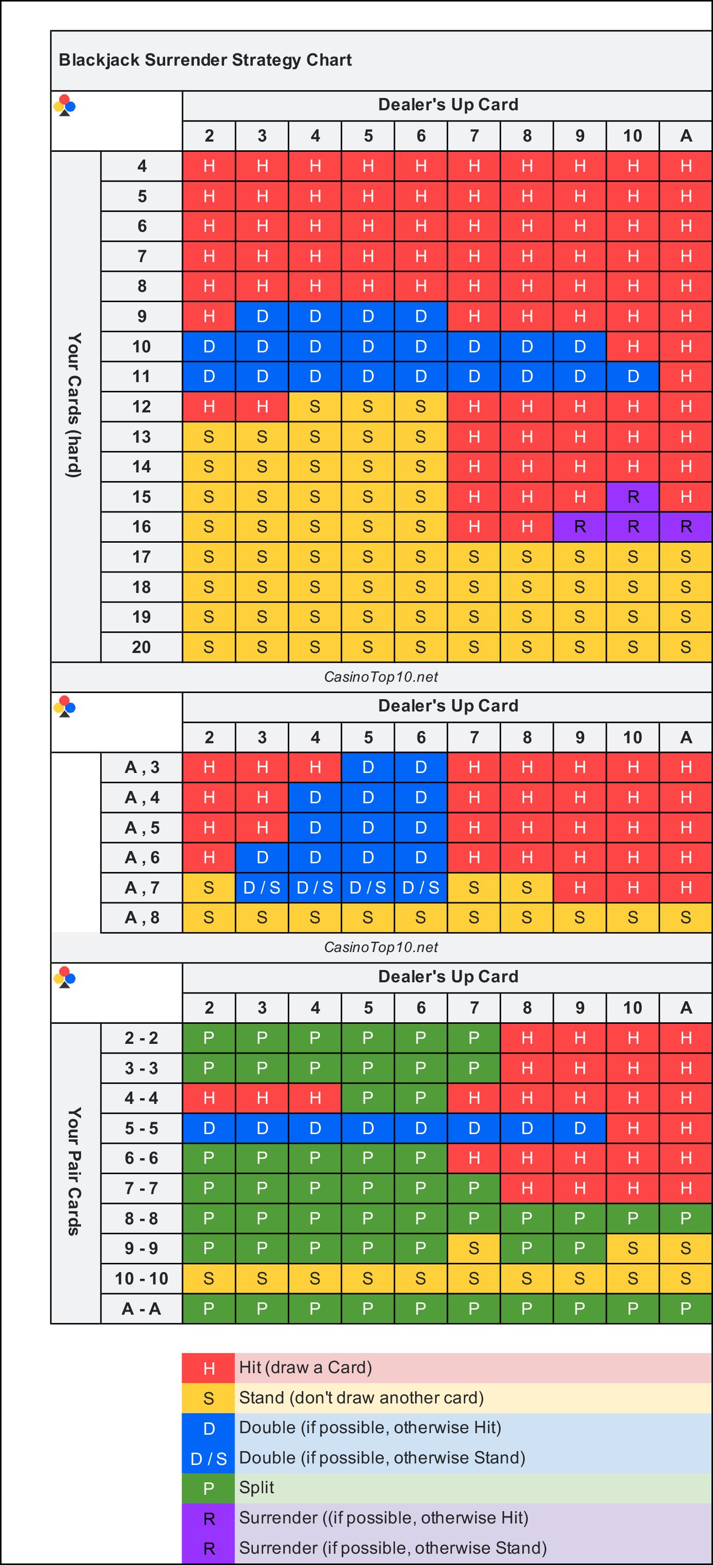 Craps table dice rolls