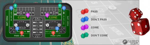 Learn the basics of craps