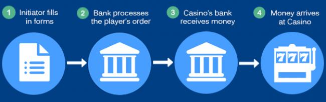 Bank casino direct tranfers wire why online gambling is bad