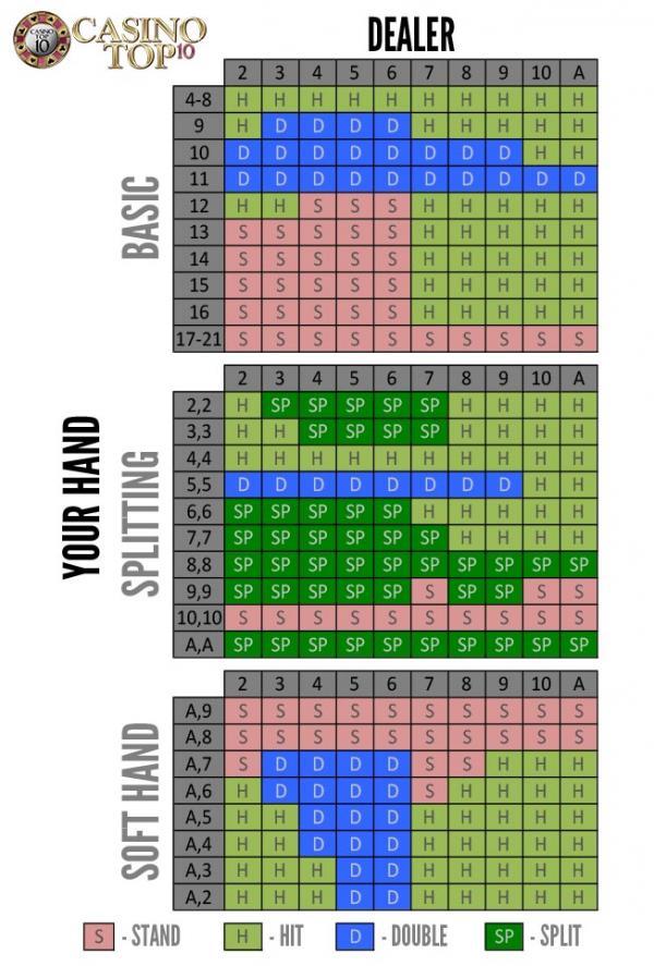Blackjack hints and cheats