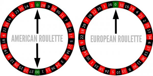 Online Roulette Guide 2018 Rules, Strategy, Casinos & Bonuses!