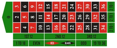 table de roulette gratuite